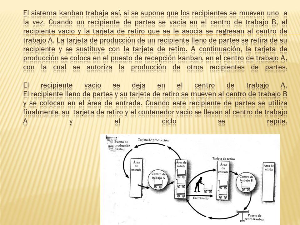 El sistema kanban trabaja así, si se supone que los recipientes se mueven uno a la vez.