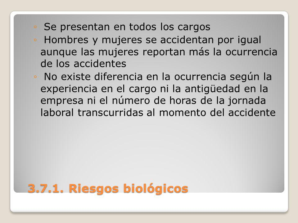 3.7.1. Riesgos biológicos Se presentan en todos los cargos