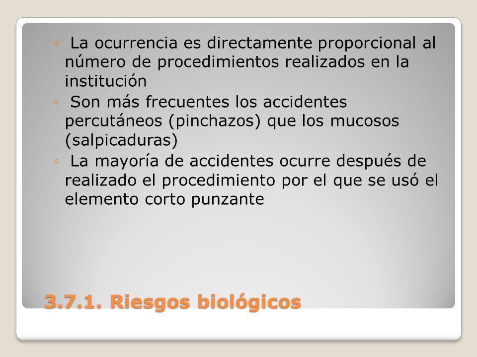 La ocurrencia es directamente proporcional al número de procedimientos realizados en la institución