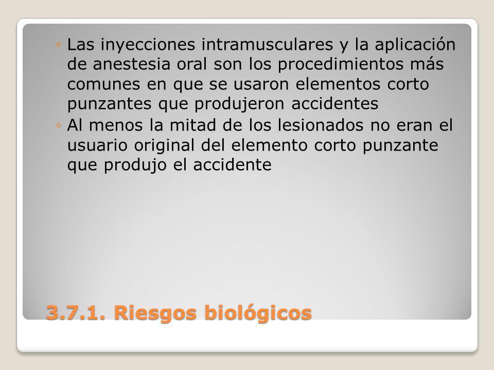 Las inyecciones intramusculares y la aplicación de anestesia oral son los procedimientos más comunes en que se usaron elementos corto punzantes que produjeron accidentes
