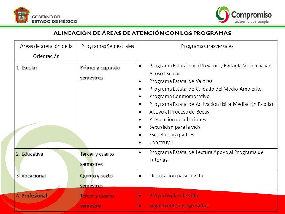 ALINEACIÓN DE ÁREAS DE ATENCIÓN CON LOS PROGRAMAS