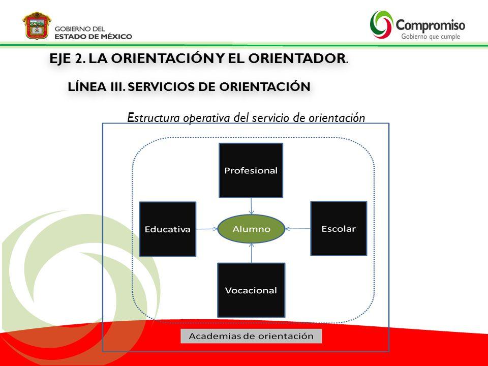 Estructura operativa del servicio de orientación