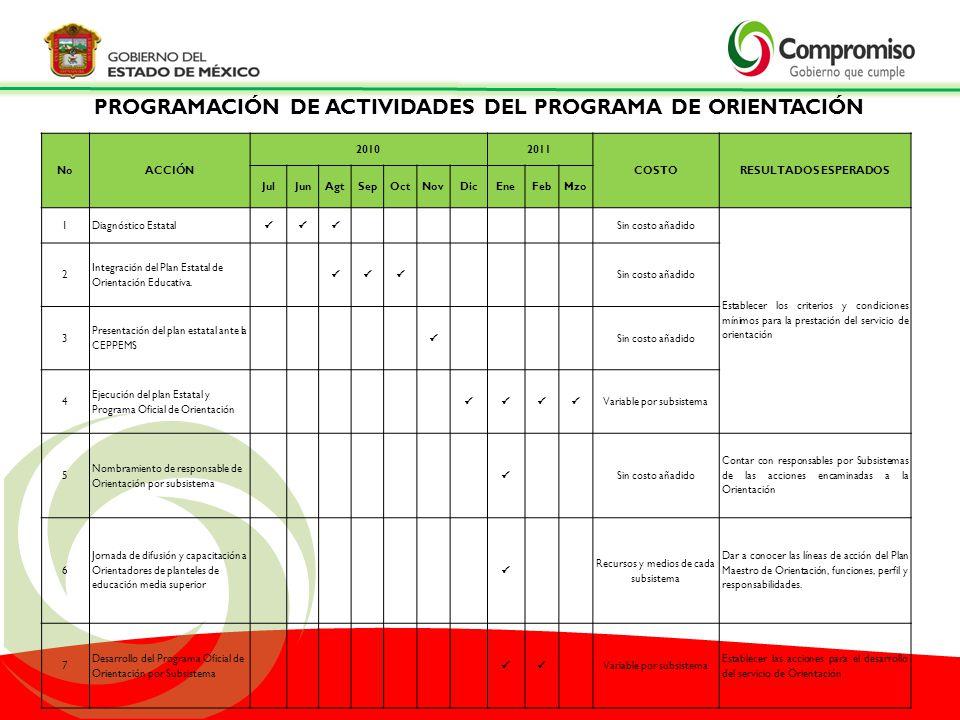 PROGRAMACIÓN DE ACTIVIDADES DEL PROGRAMA DE ORIENTACIÓN