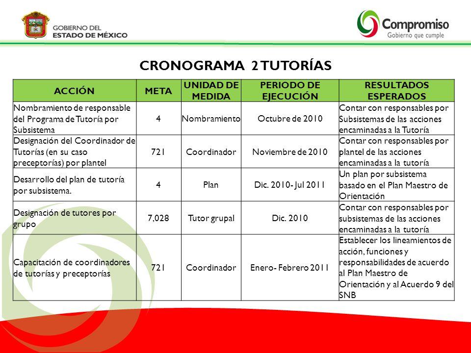 CRONOGRAMA 2 TUTORÍAS ACCIÓN META UNIDAD DE MEDIDA