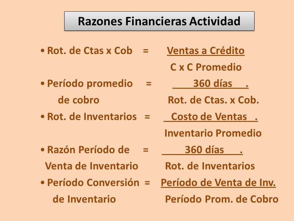 Razones Financieras Actividad