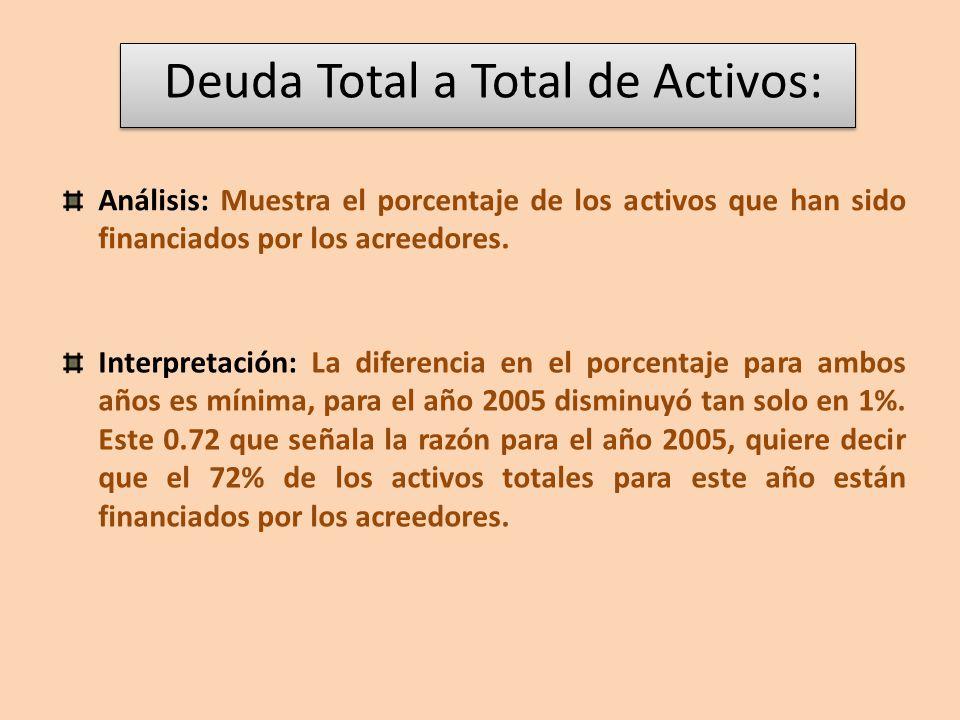 Deuda Total a Total de Activos:
