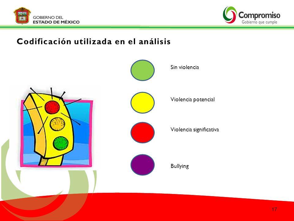 Codificación utilizada en el análisis