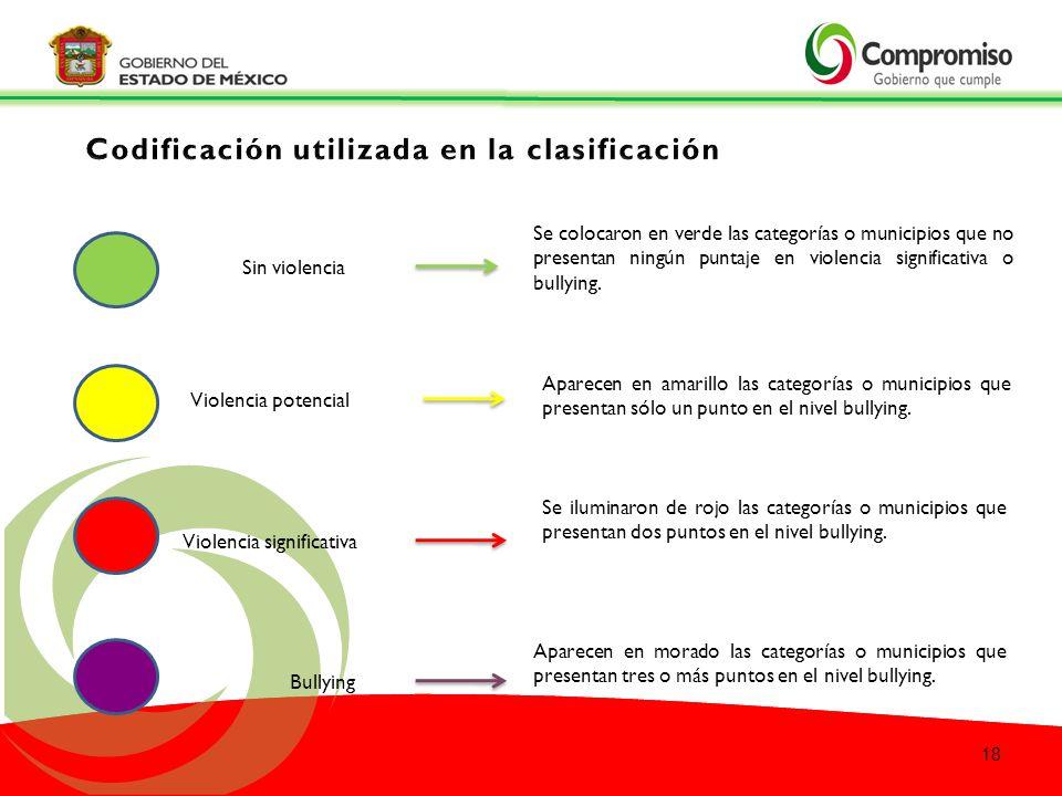 Codificación utilizada en la clasificación