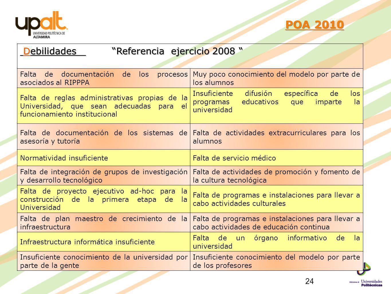 POA 2010 Debilidades Referencia ejercicio 2008