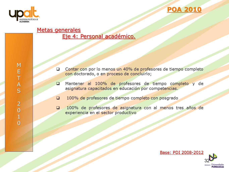 POA 2010 Metas generales Eje 4: Personal académico. M E T A S 2 1