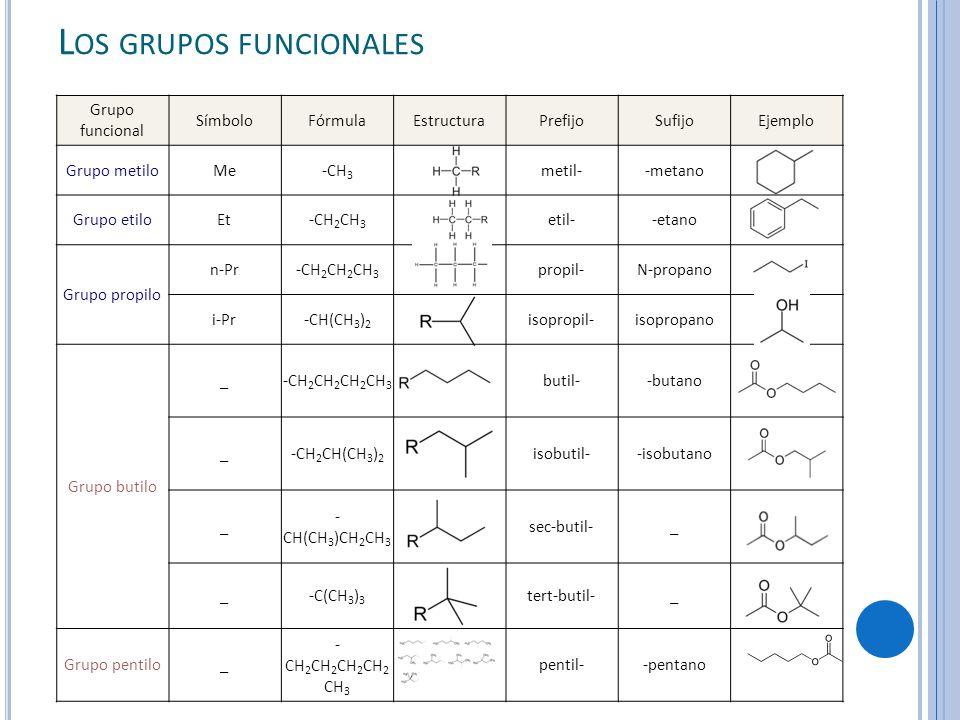 Los grupos funcionales