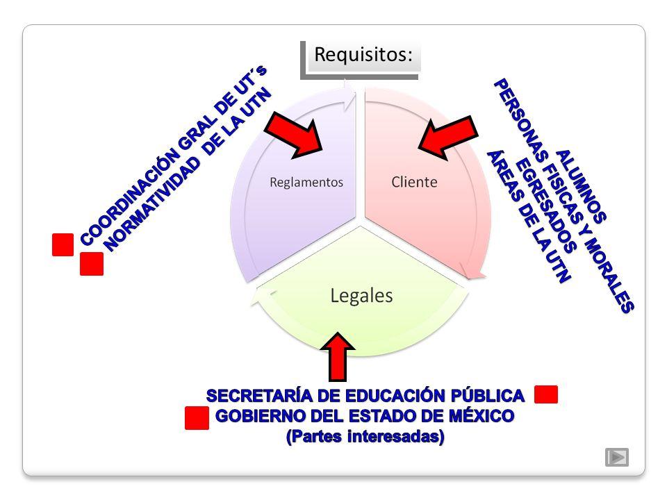 Requisitos: COORDINACIÓN GRAL DE UT´s NORMATIVIDAD DE LA UTN