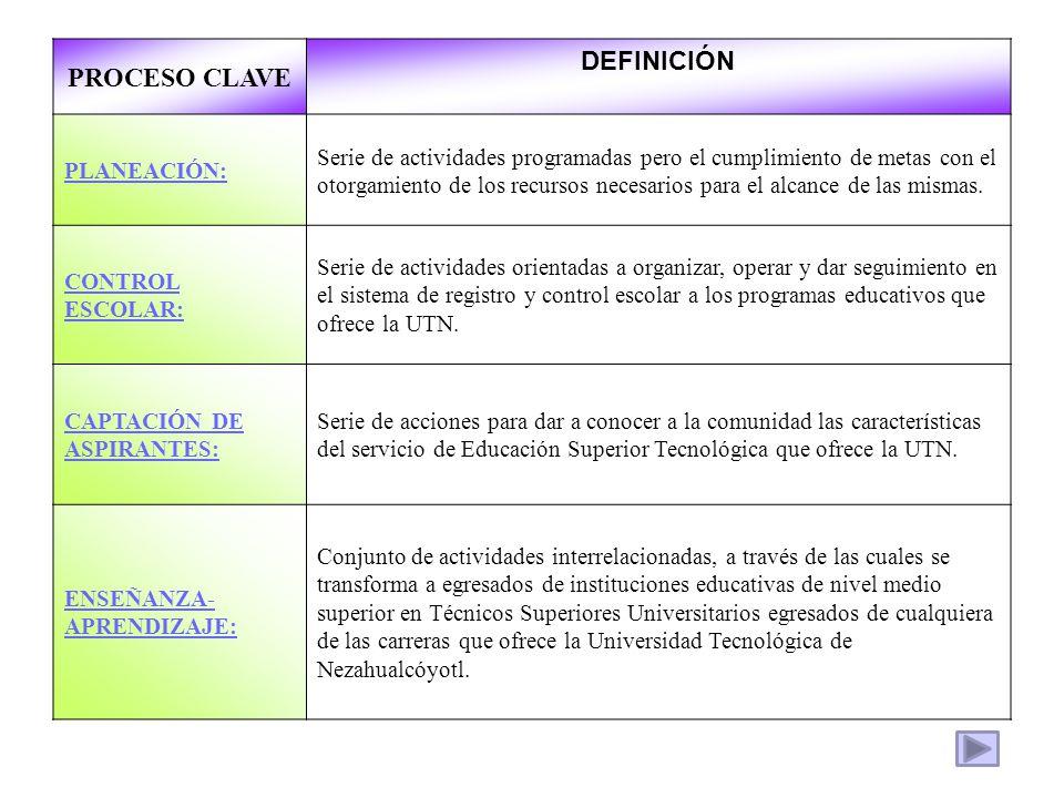PROCESO CLAVE DEFINICIÓN PLANEACIÓN: