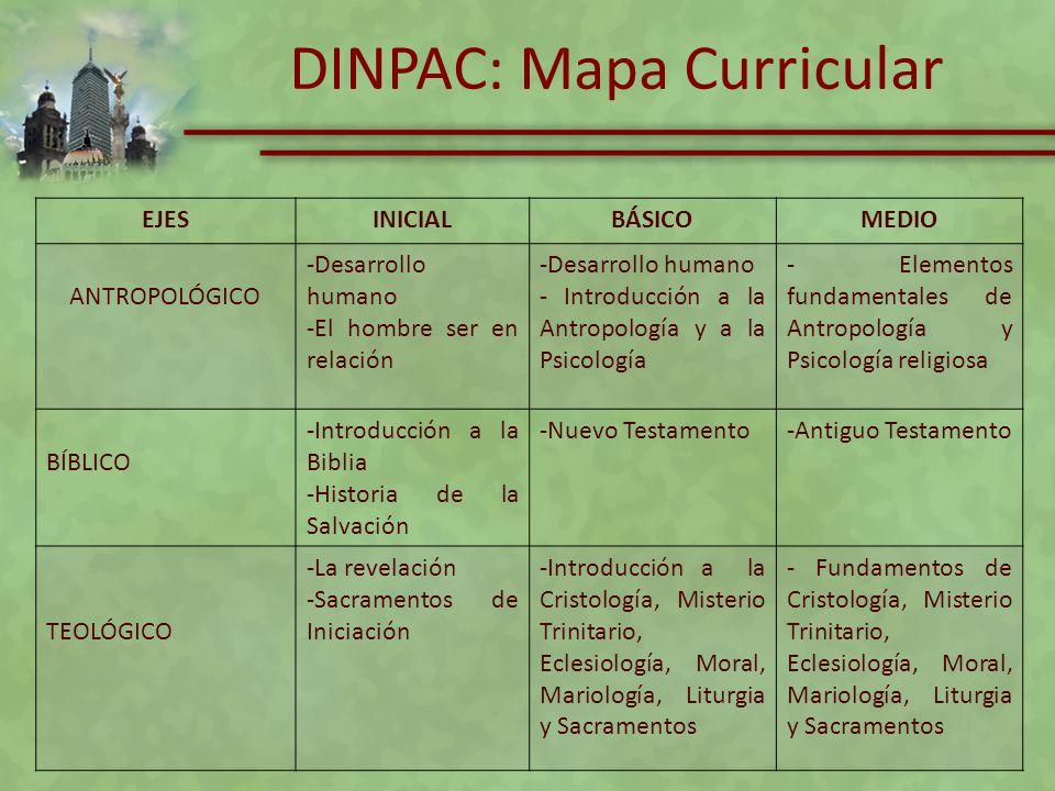 DINPAC: Mapa Curricular