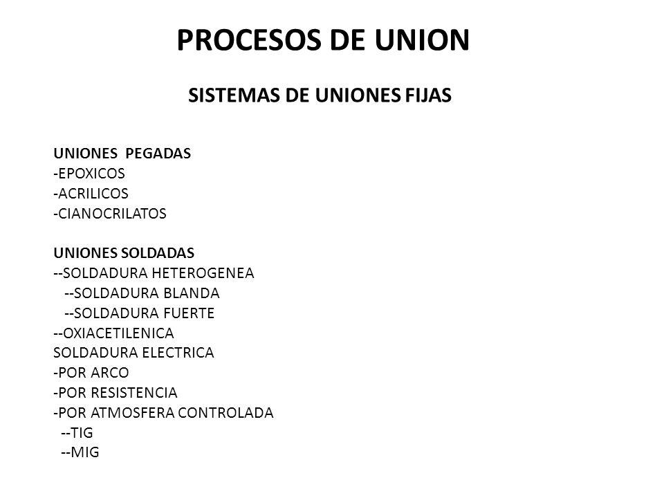 PROCESOS DE UNION SISTEMAS DE UNIONES FIJAS UNIONES PEGADAS -EPOXICOS