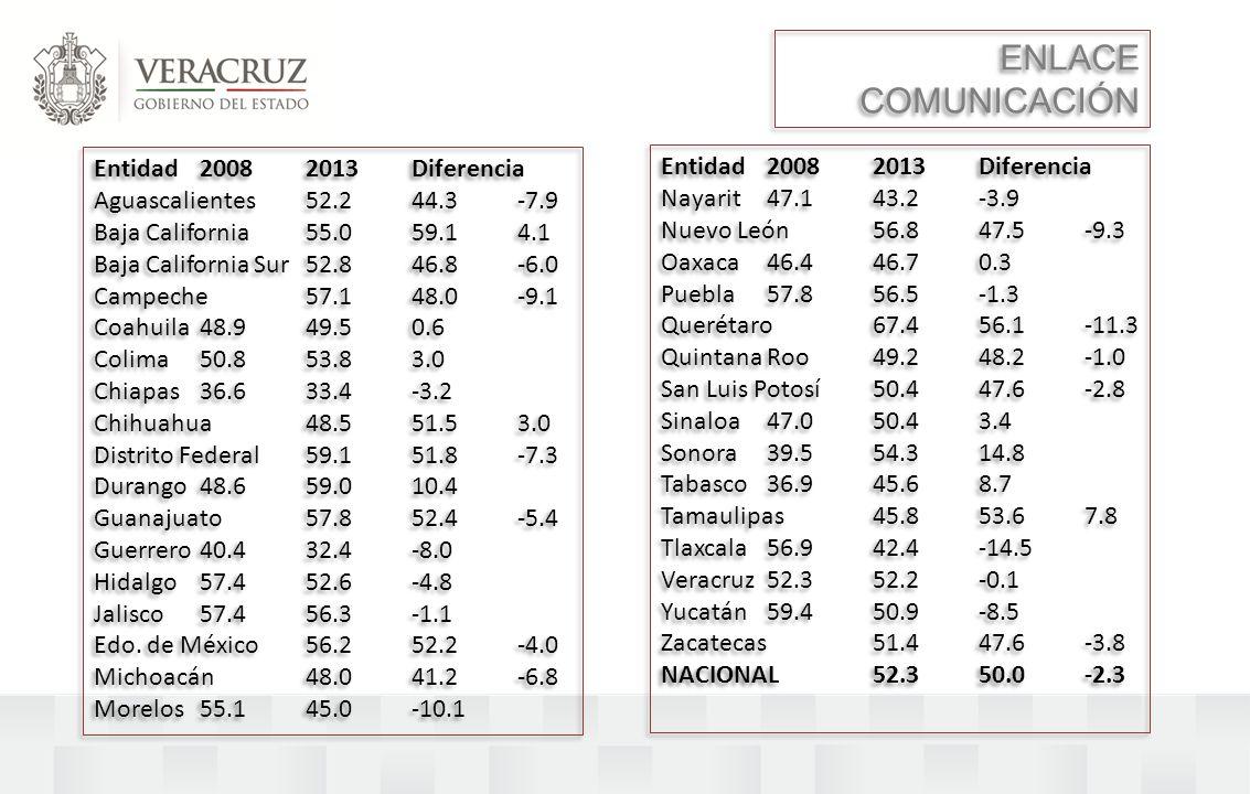ENLACE COMUNICACIÓN Entidad 2008 2013 Diferencia