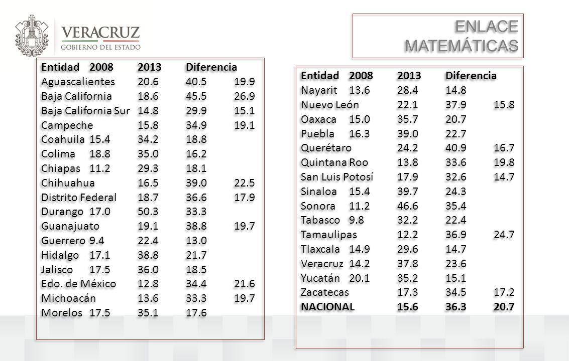 ENLACE MATEMÁTICAS Entidad 2008 2013 Diferencia