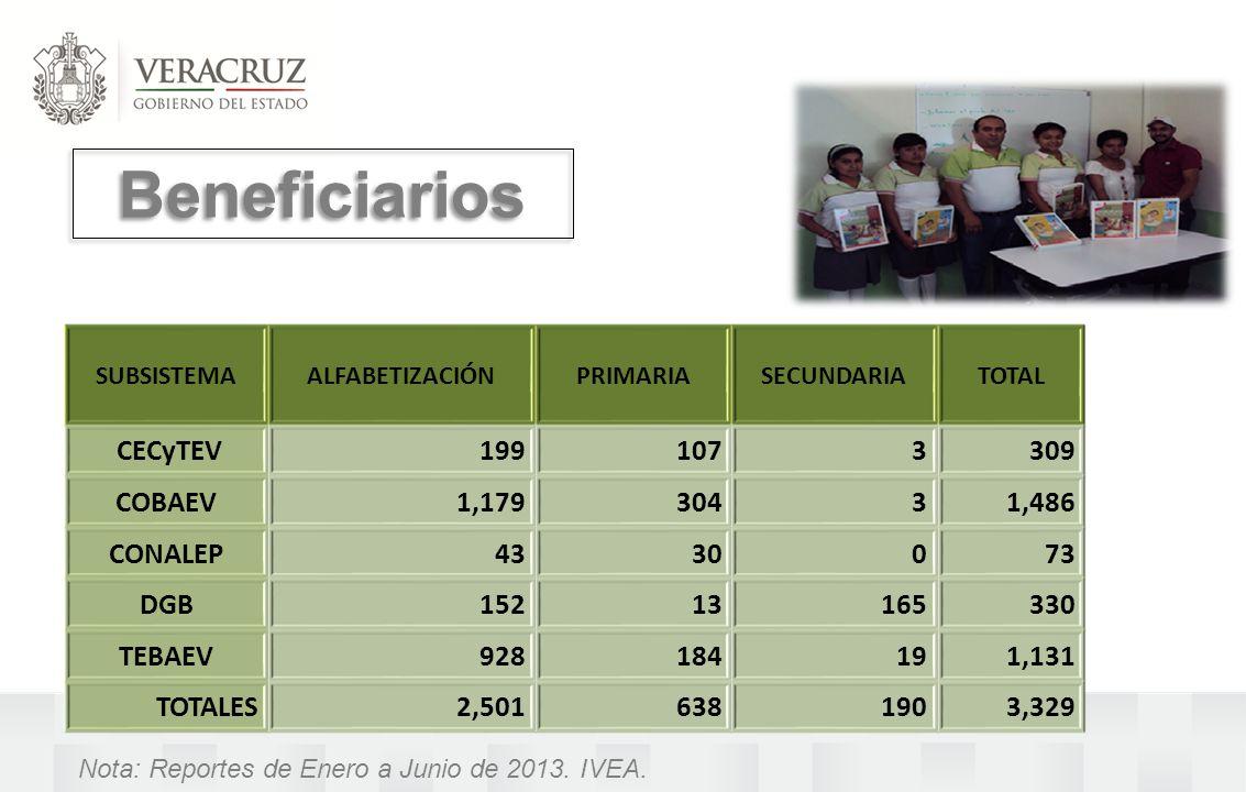 Beneficiarios CECyTEV 199 107 3 309 COBAEV 1,179 304 1,486 CONALEP 43