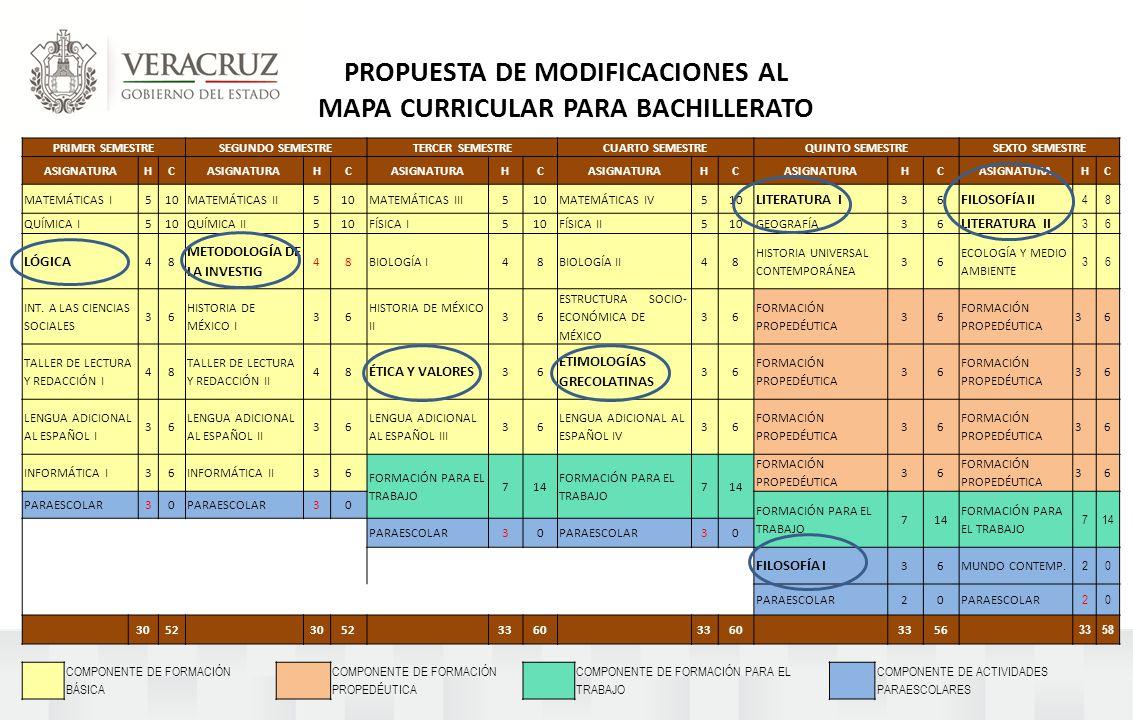 PROPUESTA DE MODIFICACIONES AL MAPA CURRICULAR PARA BACHILLERATO