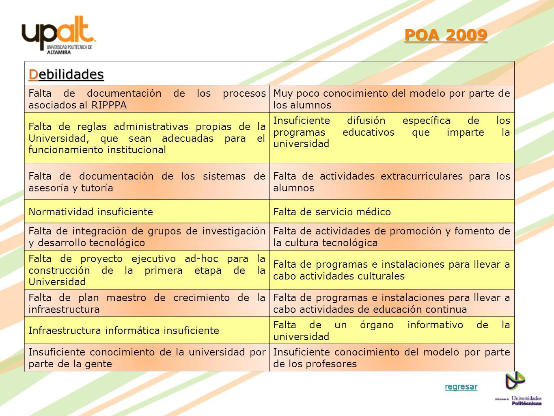 POA 2009 Debilidades. Falta de documentación de los procesos asociados al RIPPPA. Muy poco conocimiento del modelo por parte de los alumnos.