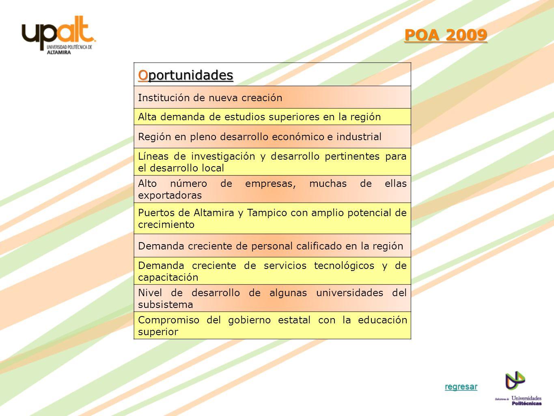 POA 2009 Oportunidades Institución de nueva creación