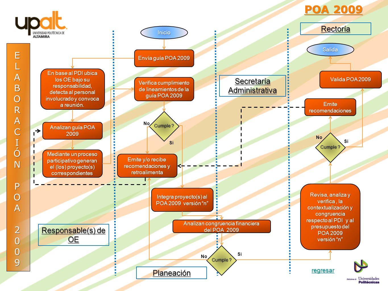 POA 2009 E L A B O R C I Ó N P 2 9 Rectoría Secretaría Administrativa
