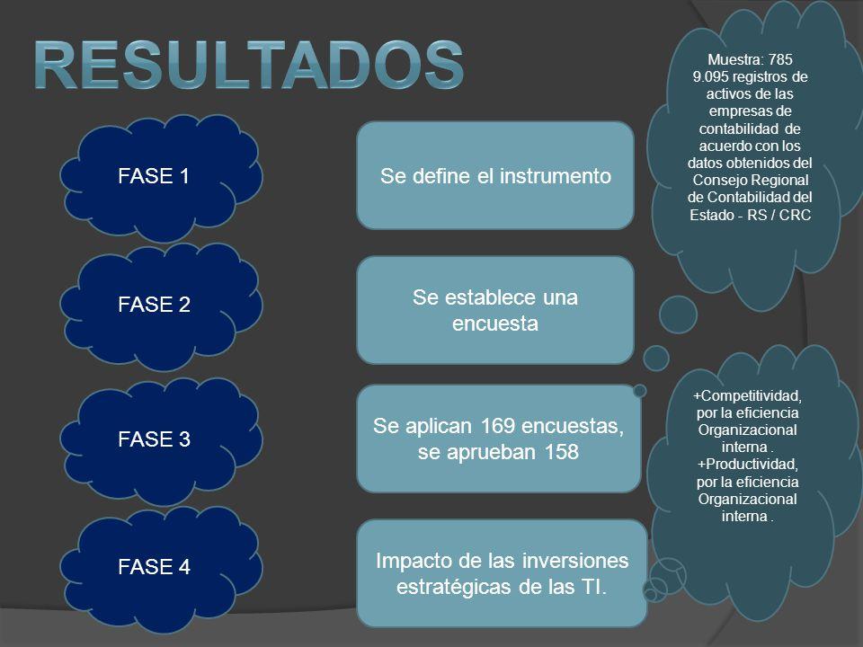 resultados FASE 1 Se define el instrumento FASE 2