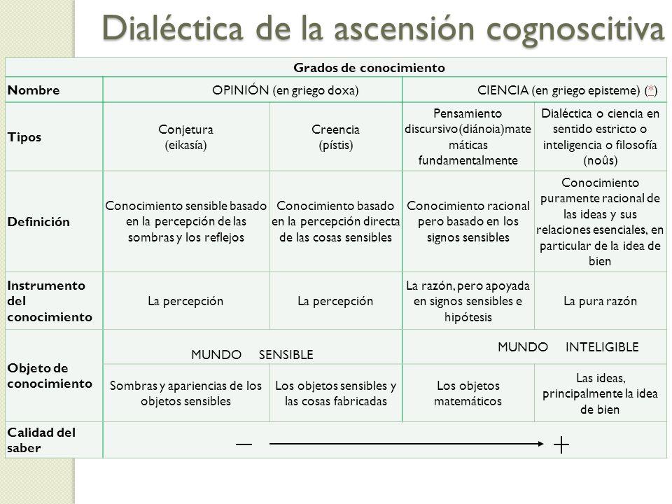 Dialéctica de la ascensión cognoscitiva
