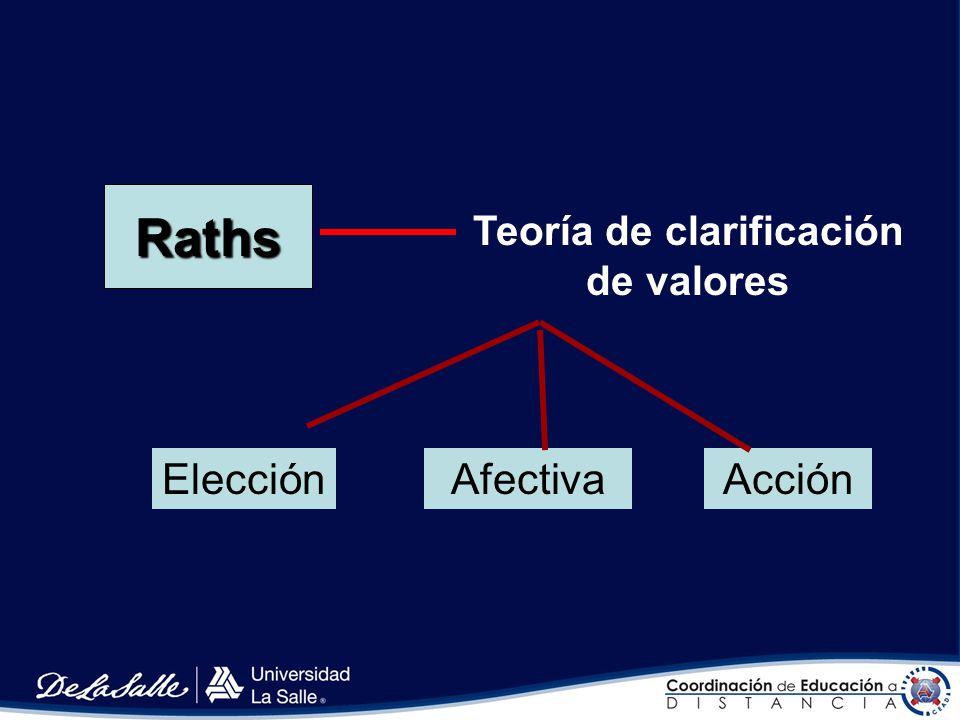 Teoría de clarificación de valores