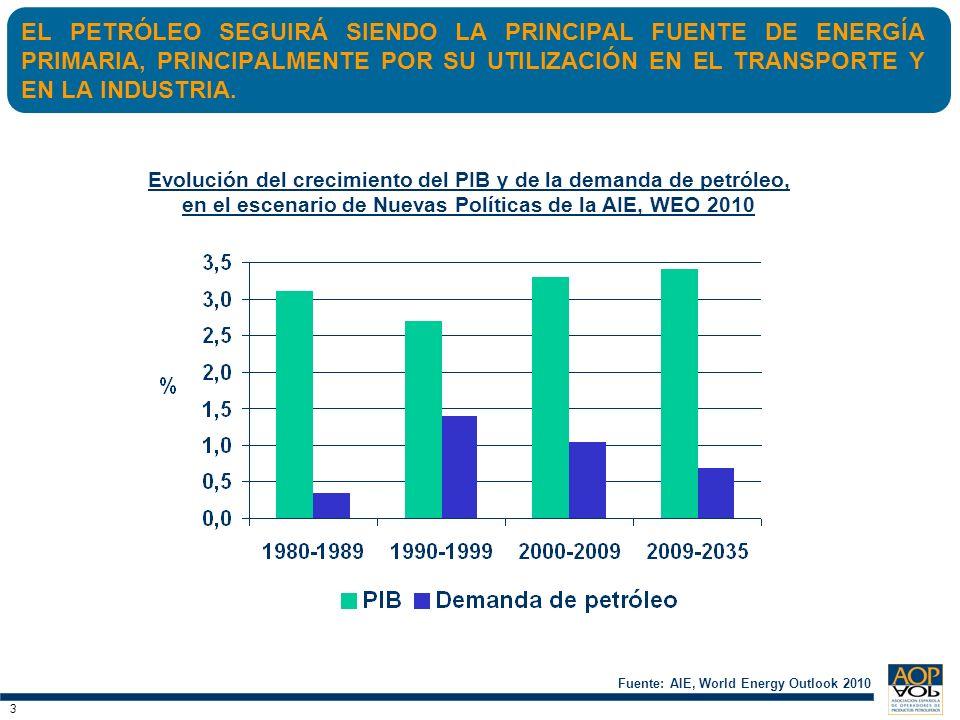 EL PETRÓLEO SEGUIRÁ SIENDO LA PRINCIPAL FUENTE DE ENERGÍA PRIMARIA, PRINCIPALMENTE POR SU UTILIZACIÓN EN EL TRANSPORTE Y EN LA INDUSTRIA.