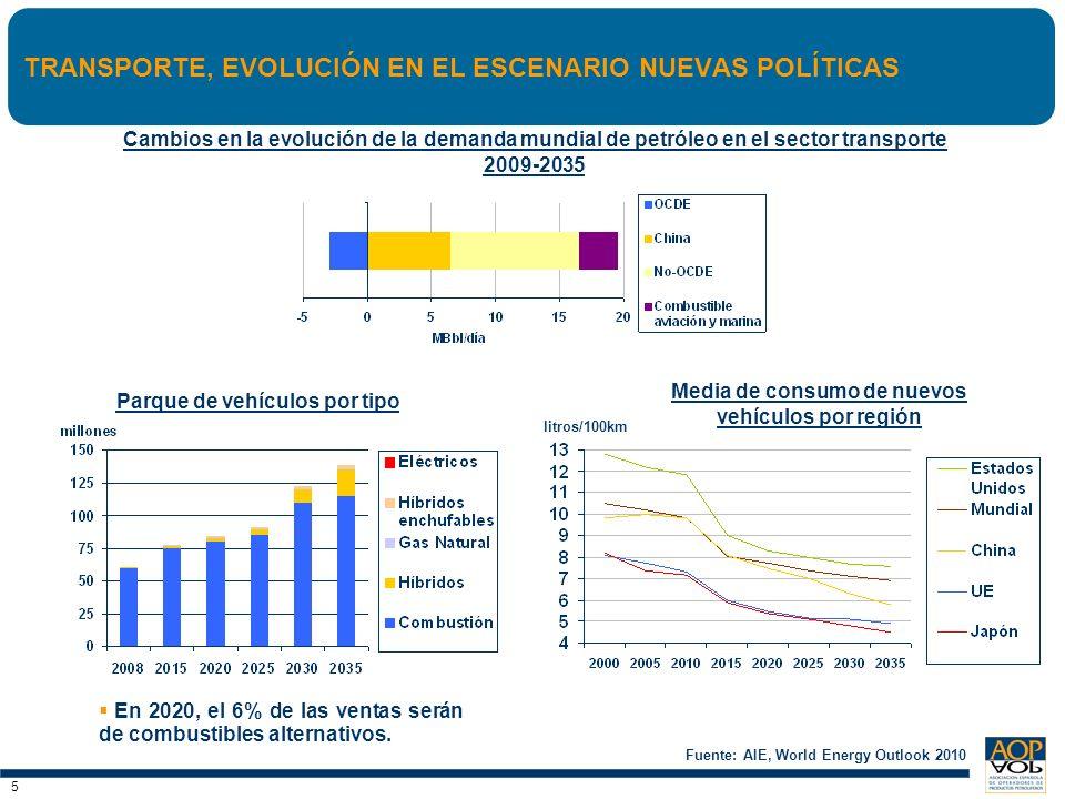 TRANSPORTE, EVOLUCIÓN EN EL ESCENARIO NUEVAS POLÍTICAS
