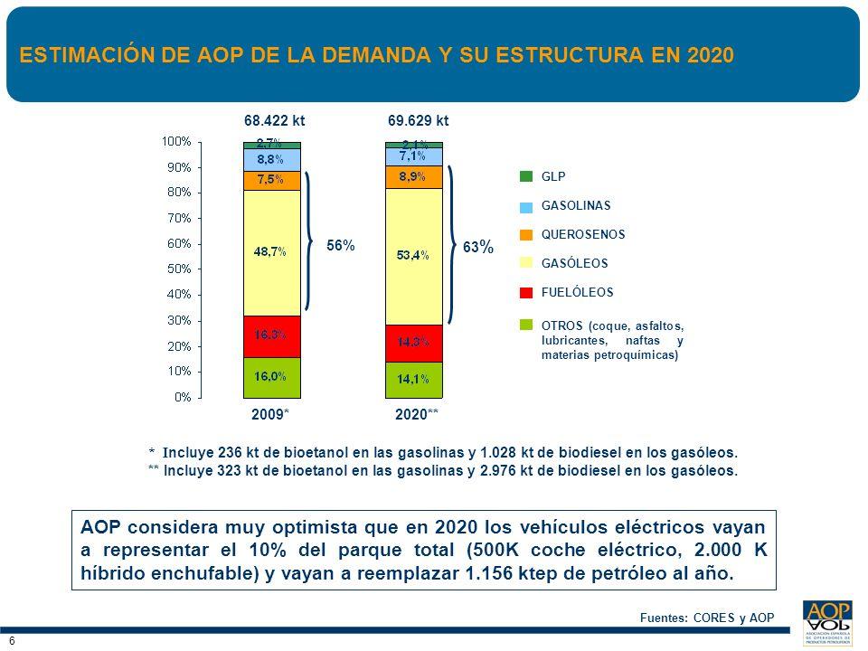 ESTIMACIÓN DE AOP DE LA DEMANDA Y SU ESTRUCTURA EN 2020
