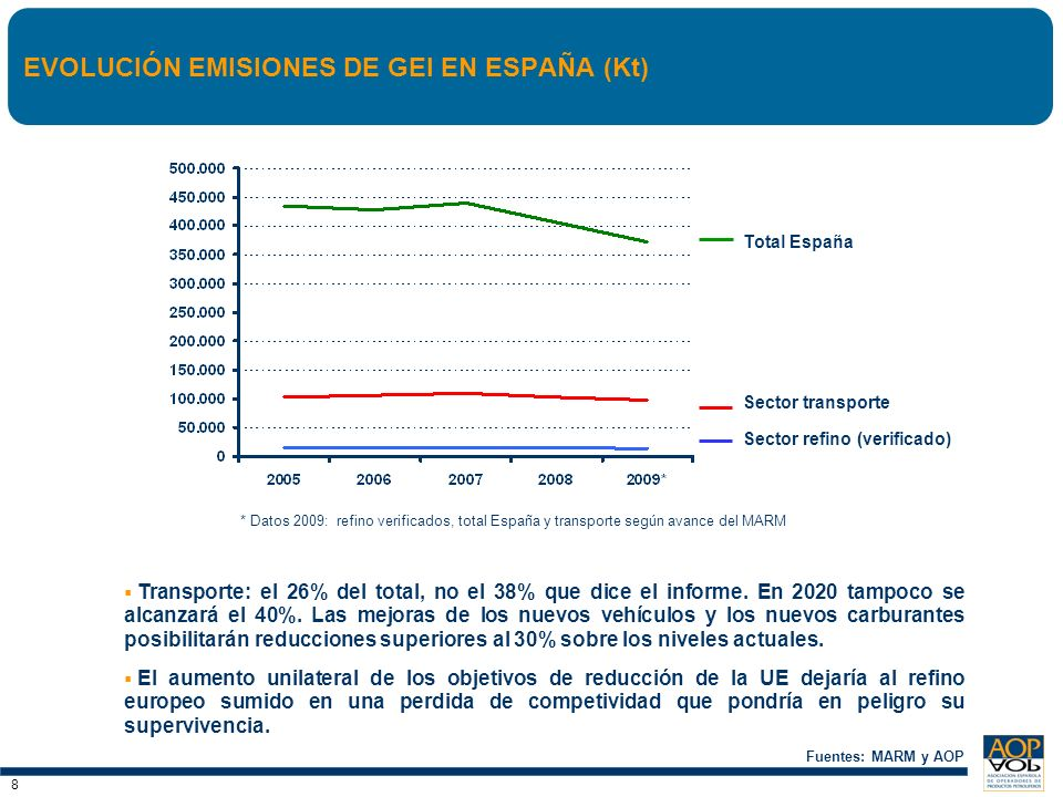 EVOLUCIÓN EMISIONES DE GEI EN ESPAÑA (Kt)