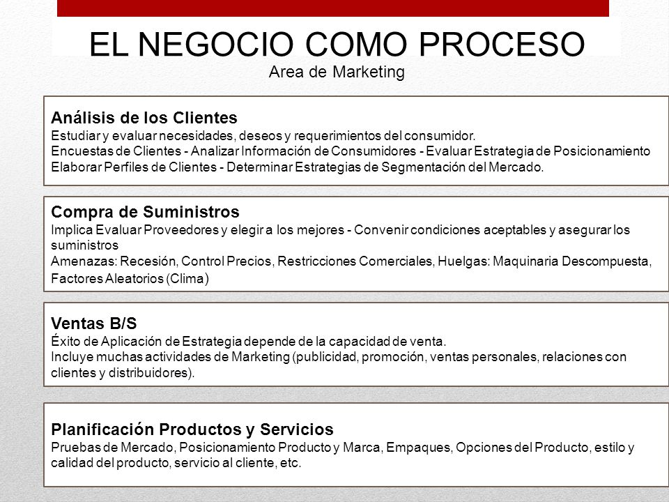 EL NEGOCIO COMO PROCESO Area de Marketing