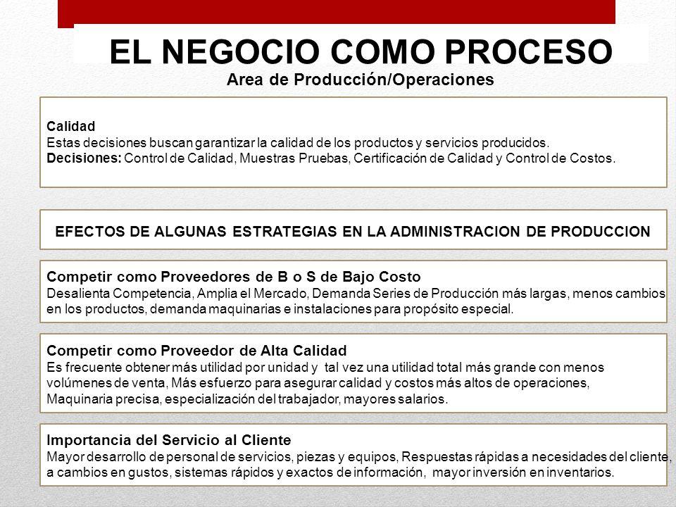 EL NEGOCIO COMO PROCESO Area de Producción/Operaciones