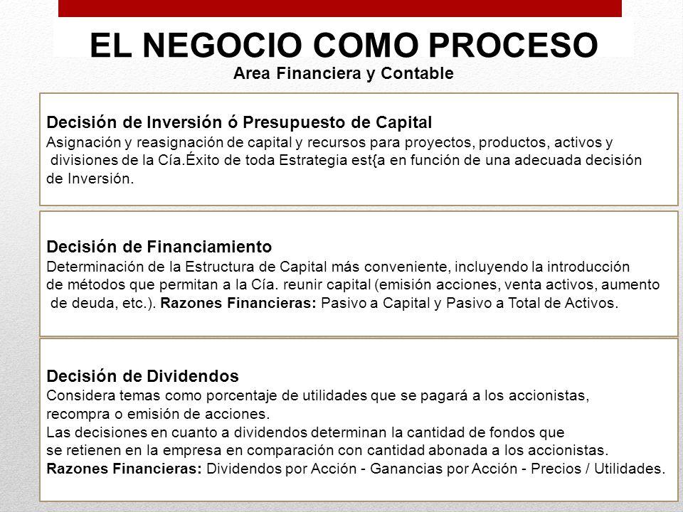 EL NEGOCIO COMO PROCESO Area Financiera y Contable