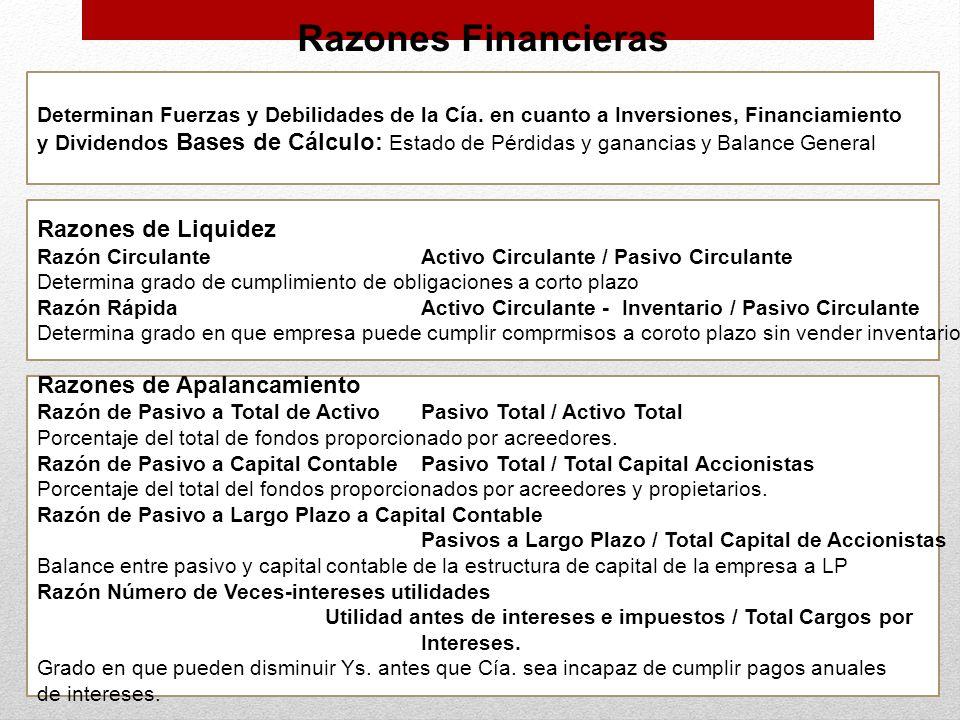 Razones Financieras Razones de Liquidez Razones de Apalancamiento