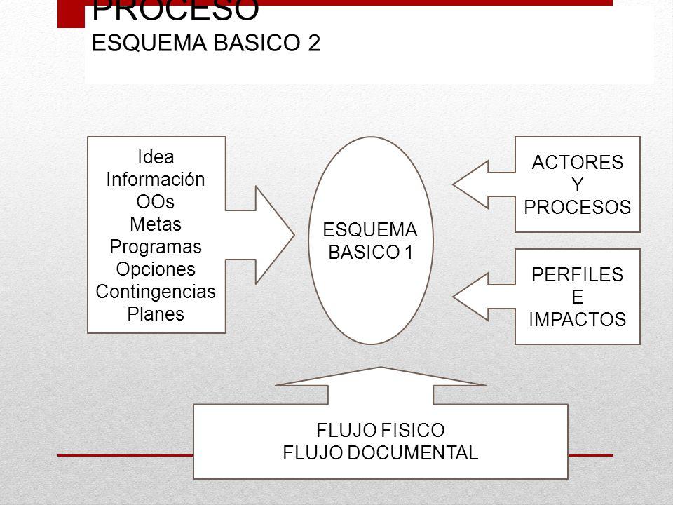 PROCESO ESQUEMA BASICO 2