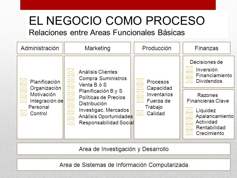 EL NEGOCIO COMO PROCESO Relaciones entre Areas Funcionales Básicas