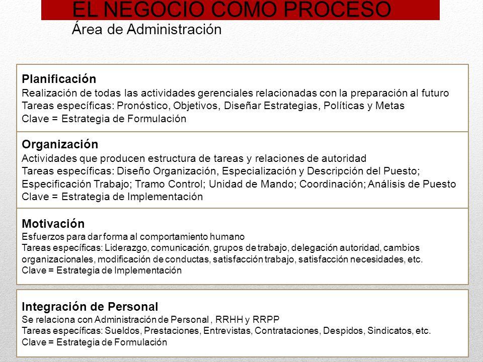 EL NEGOCIO COMO PROCESO Área de Administración