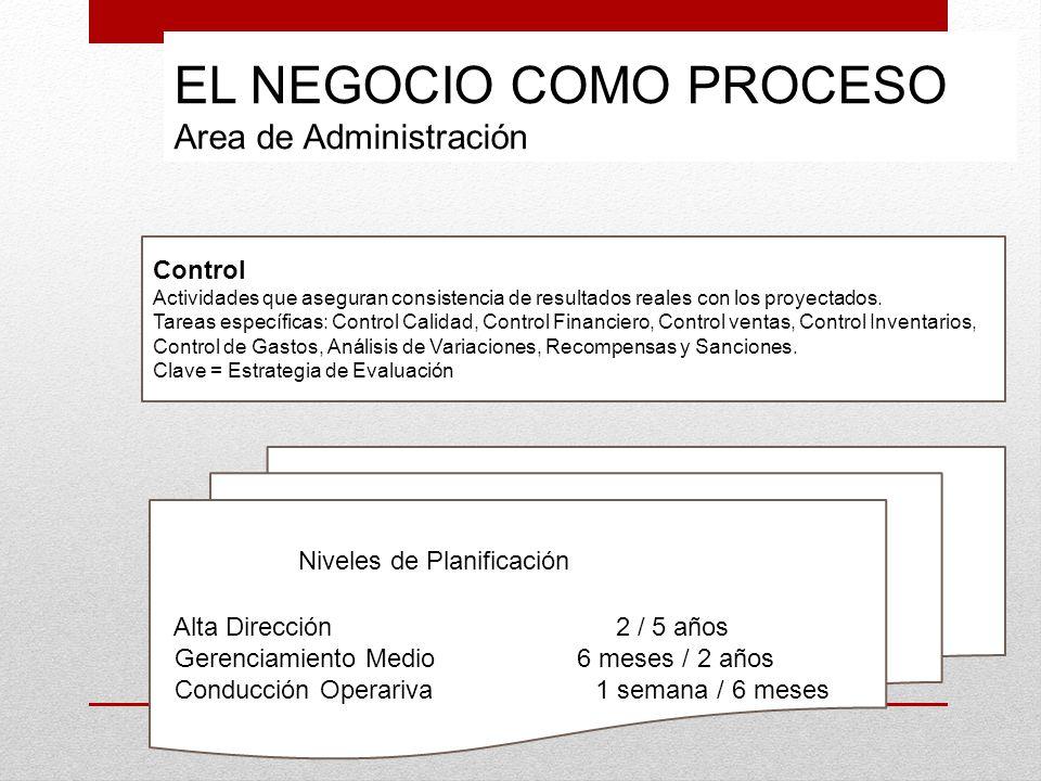 EL NEGOCIO COMO PROCESO Area de Administración