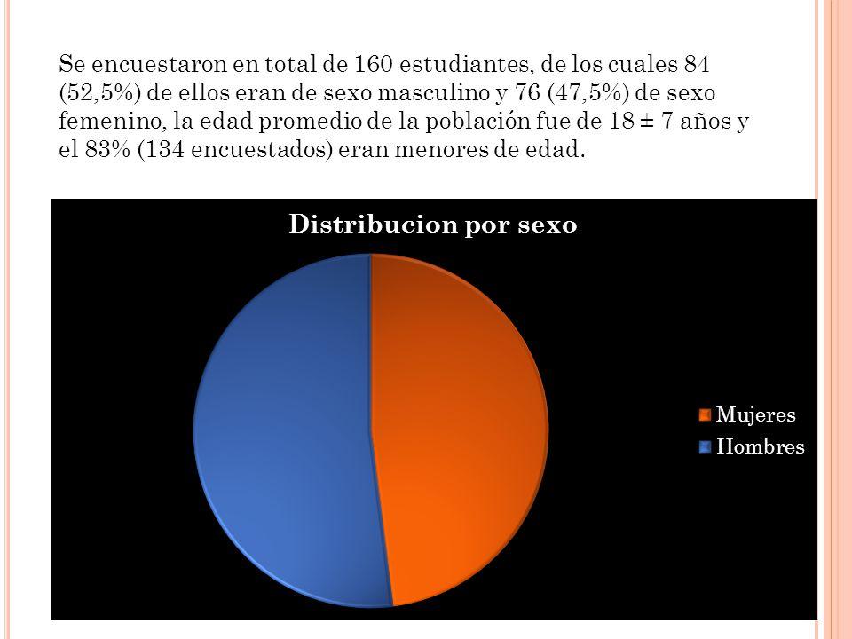 Se encuestaron en total de 160 estudiantes, de los cuales 84 (52,5%) de ellos eran de sexo masculino y 76 (47,5%) de sexo femenino, la edad promedio de la población fue de 18 ± 7 años y el 83% (134 encuestados) eran menores de edad.