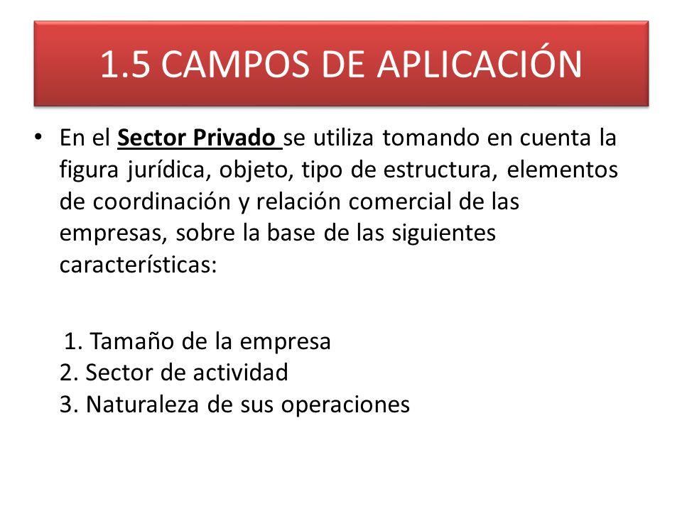 1.5 CAMPOS DE APLICACIÓN