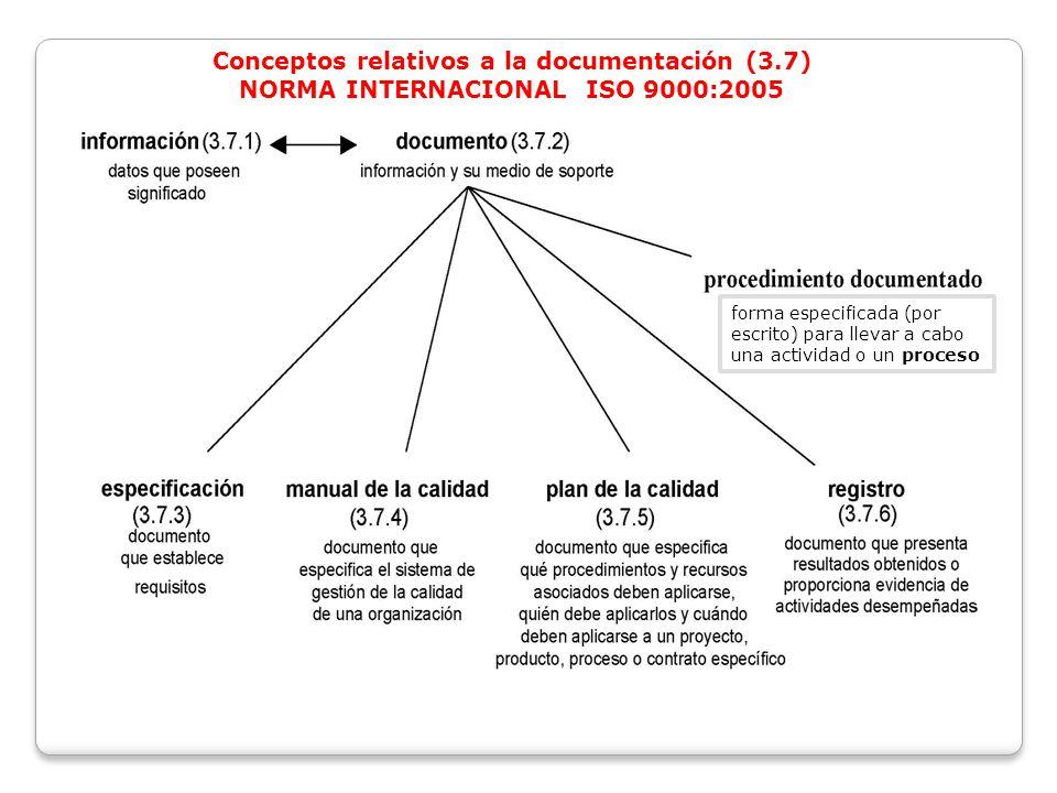 Conceptos relativos a la documentación (3.7)