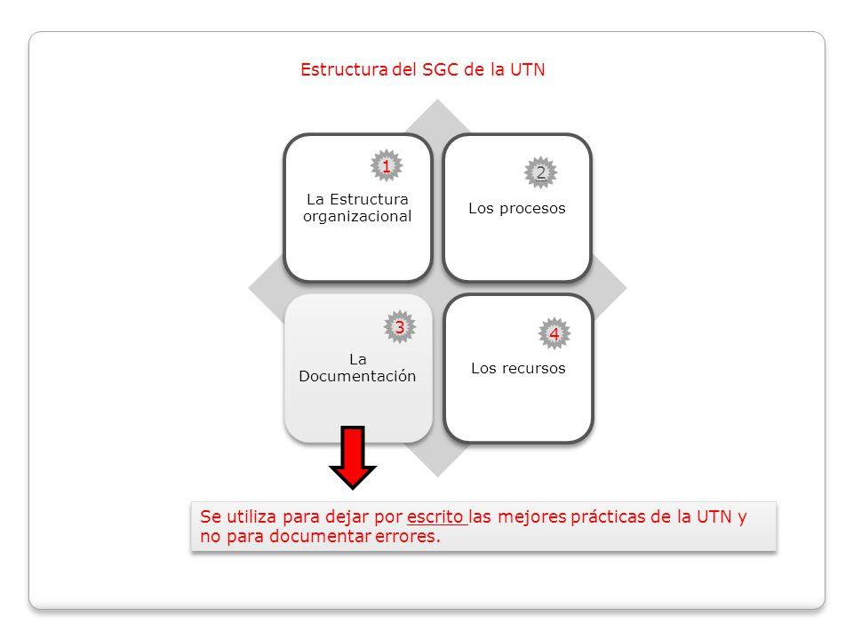 Estructura del SGC de la UTN