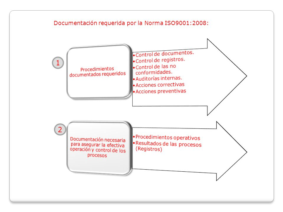 1 2 Documentación requerida por la Norma ISO9001:2008: