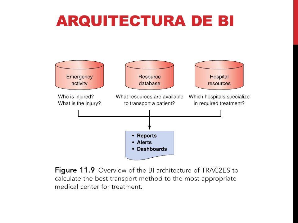 ARQUITECTURA DE BI