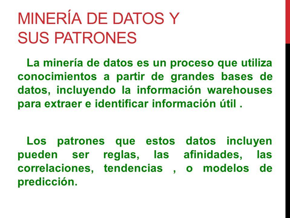 Minería de datos y sus patrones