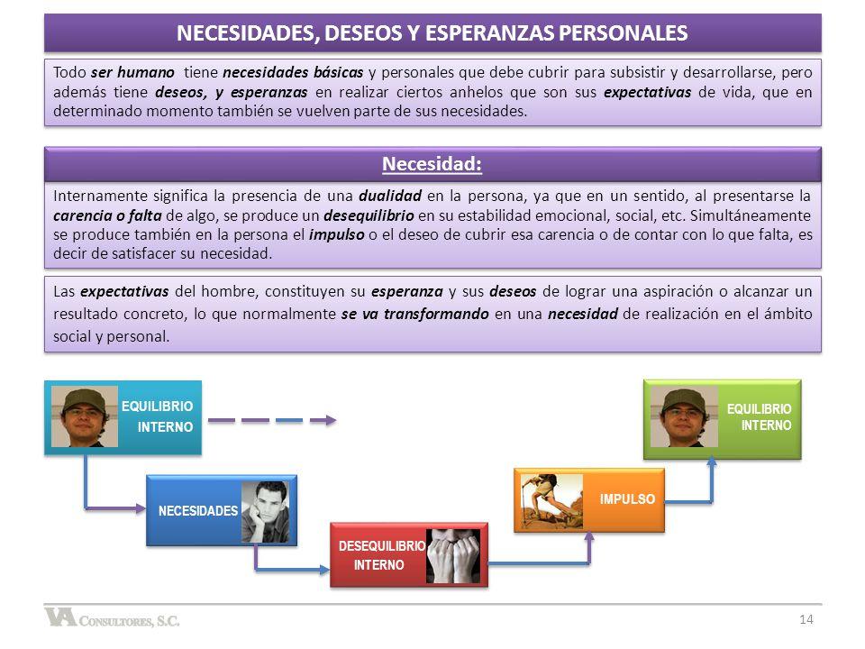 NECESIDADES, DESEOS Y ESPERANZAS PERSONALES