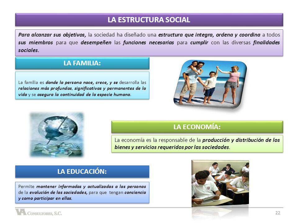 LA ESTRUCTURA SOCIAL LA FAMILIA: LA ECONOMÍA: LA EDUCACIÓN: